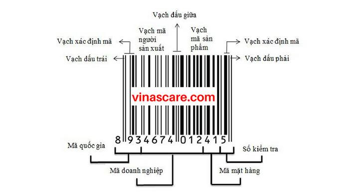 Ý nghĩa của mã số mã vạch cho sản phẩm (Ảnh Vinascare)